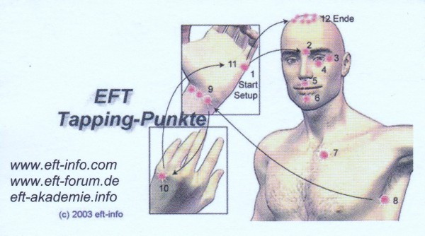EFT Tapping-Punkte